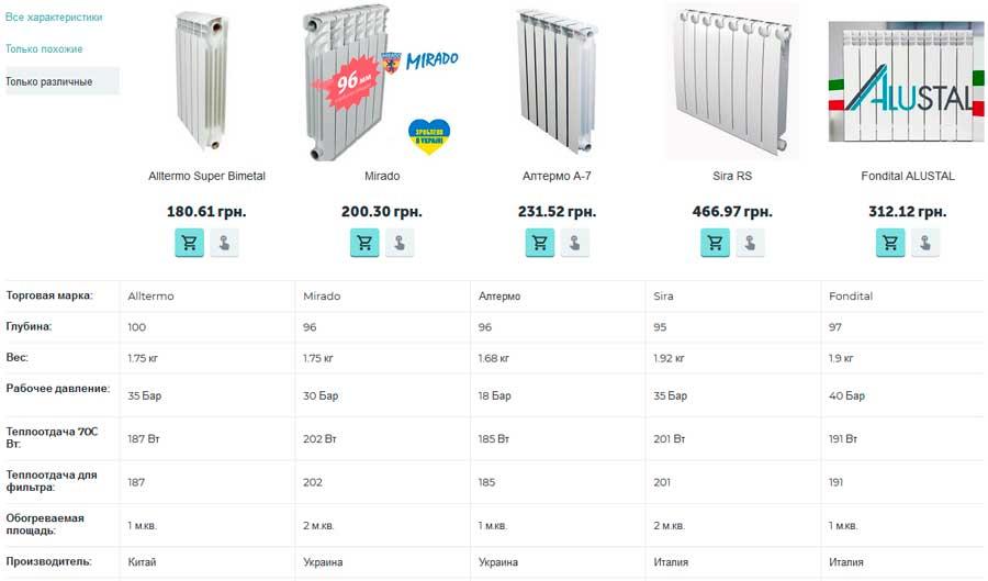 Рейтинг биметаллических радиаторов 2019