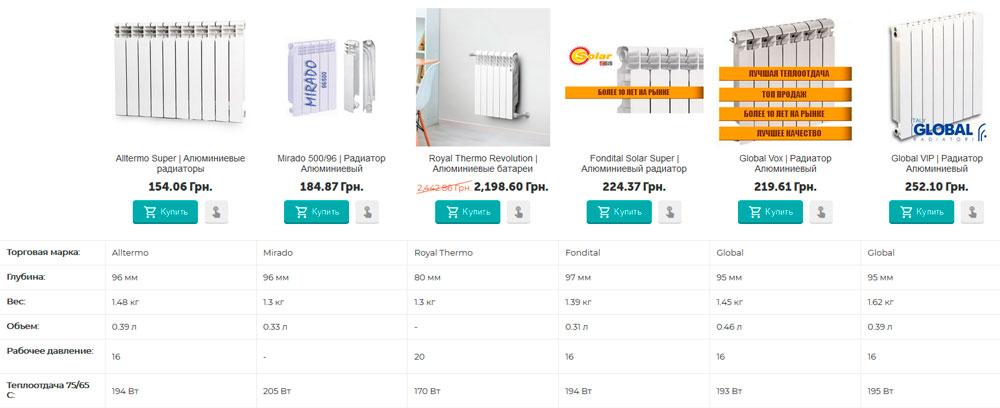 Итоговая сравнительная таблица Алюминиевых радиаторов